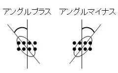 angle-plusminus