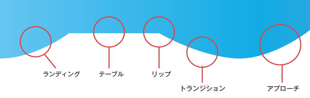 2.【キッカーの各名称】①